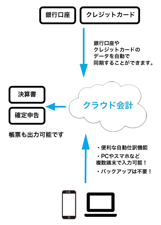 クラウドのイメージ図
